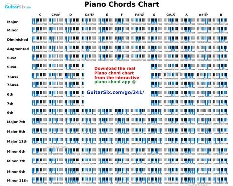 printable piano chord chart piano chords