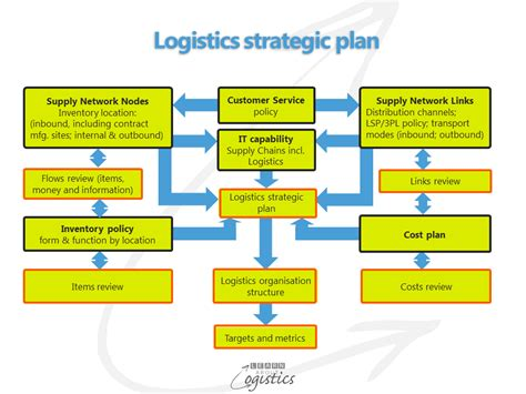 business plan template for logistics company your supply chain strategy needs a logistics plan learn