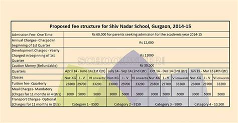 Iimt Gurgaon Mba Fee Structure by Shiv Nadar School Gurgaon Admission Info Parent Reviews