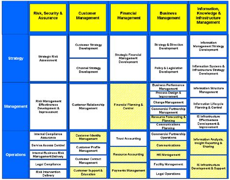 business capability map template business capability based ea roadmap on enterprise