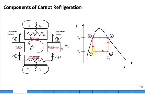 refrigeration cycle ts diagram overview carnot refrigeration cycle