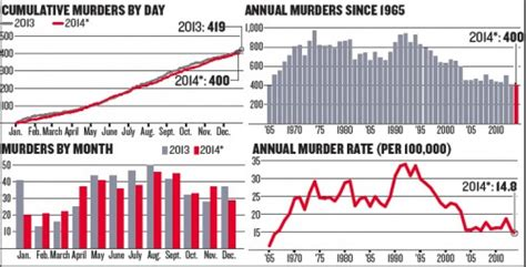 chicago murder rate 2012 chicago s 2014 murder total on track for another low but