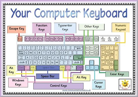 printable keyboard poster ict