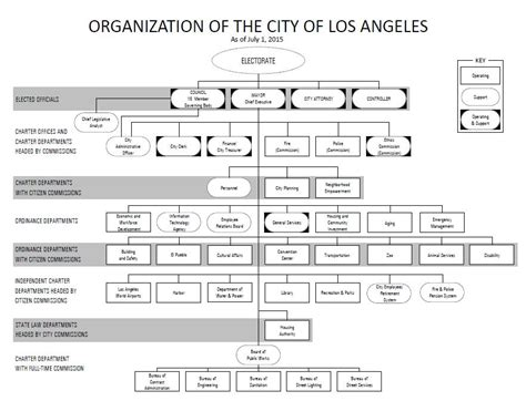 City Of Los Angeles Office Of Finance by Department Reports Department Of Works