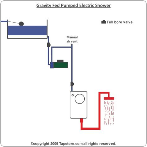 install for electric showers