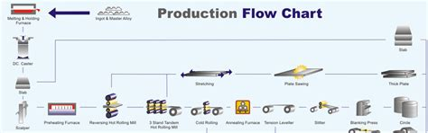 product flow diagram opinions on mass production
