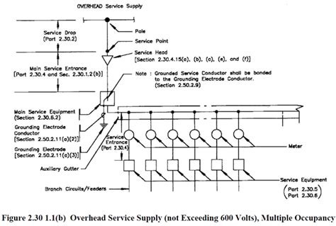 philippine electrical code part 1 chapter 2 wiring and