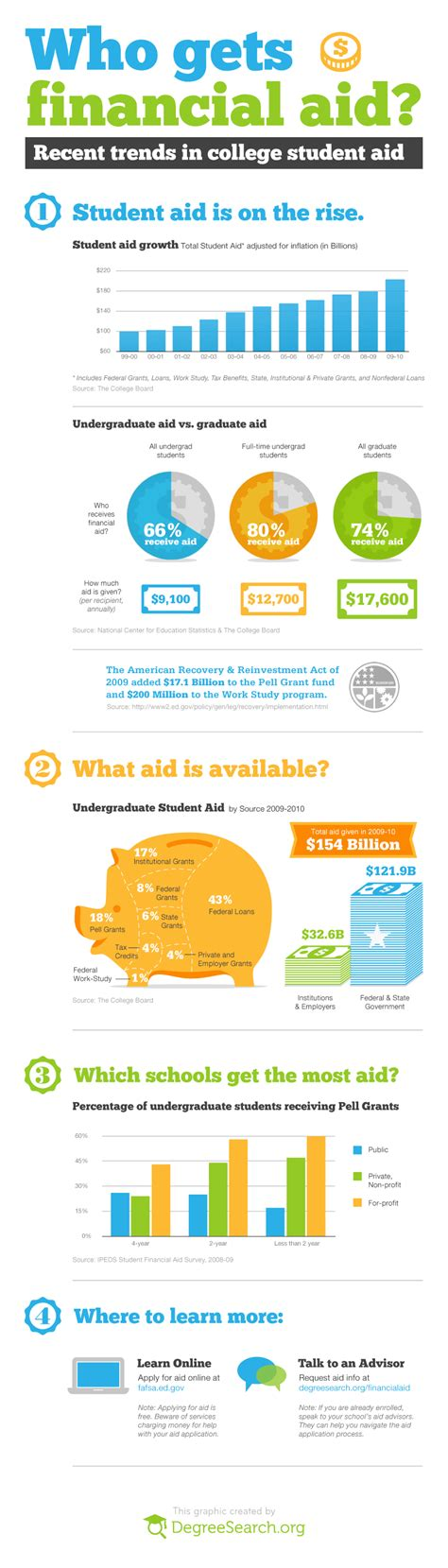 the infographic guide to personal finance a visual reference for everything you need to books who gets financial aid visual ly