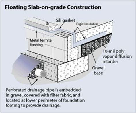 How To Build A Slab Foundation For A Garage by Slab On Grade Foundation Construction Search
