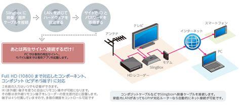 slingbox pro hd connection diagram wiring diagram