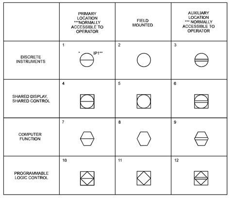 Symbols Used In P Id Diagram