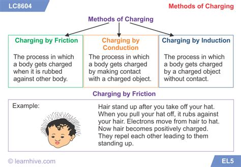 electricity learning learnhive icse grade 9 physics static electricity