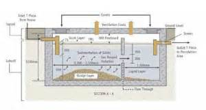 septic tank section wastewater products cork ireland pinguis website design