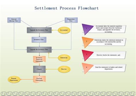 flow chart exle warehouse flowchart warehouse settlement process flowchart