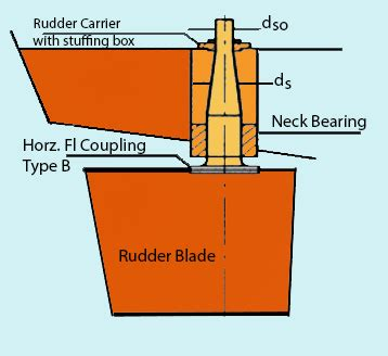 boat poker definition types of rudders used for ships