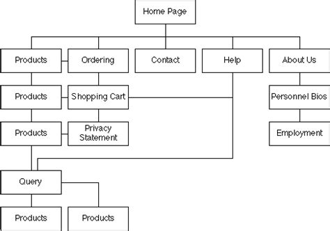 website layout hierarchy dallas website design company organizing your data
