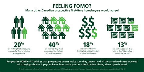 td canada trust house insurance big city house hunters suffer from fomo fear of missing out apr 18 2016