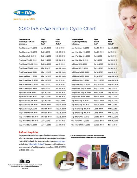 2014 tax refund schedule chart 2014 e file tax refund schedule