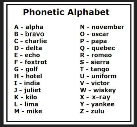 Letters In Spelling phonetic alphabet for spelling out the phone active spelling the o