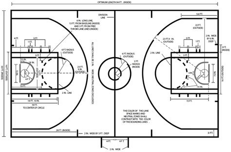 gambar dan ukuran lapangan bola basket standart fiba dan nba teknik dasar permainan