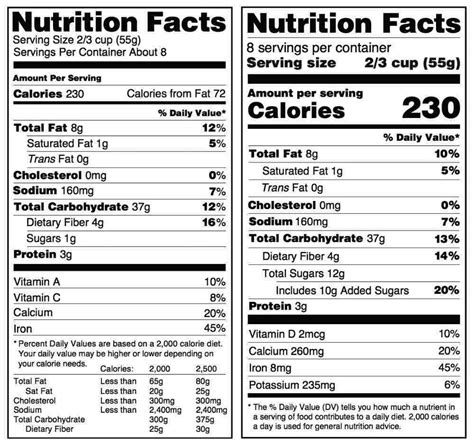 fda nutrition facts label template what information must your food label contain jet label