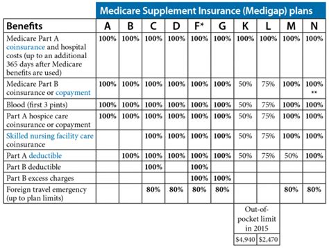 supplement plans medicare colorado health insurance medicare supplemental health