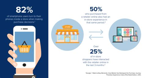 what do consumers want in the mobile shopping experience