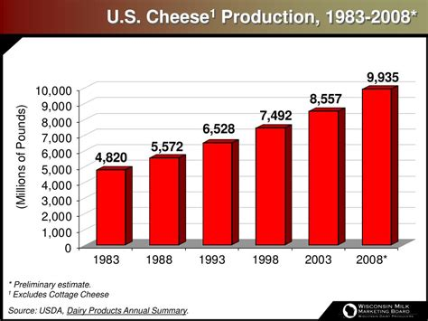 cottage cheese production ppt wisconsin dairy farms by herd size 2007 powerpoint
