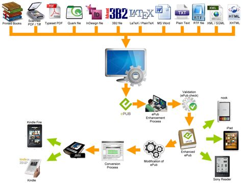 print shop workflow software workflow creator ebook conversion this exle is