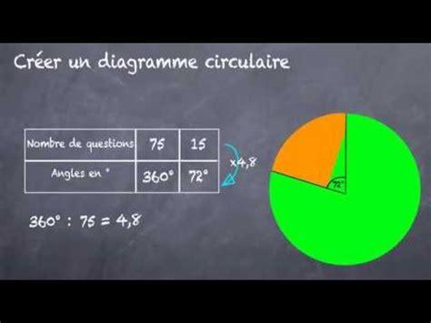 faire un diagramme circulaire libreoffice diagramme circulaire comment le construire 5eme