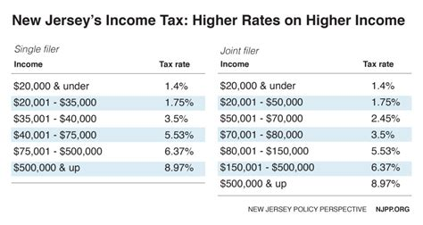 nj tax tables 2017 reforming jersey s income tax would help build shared