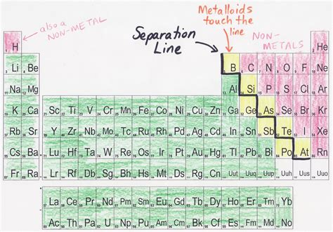 Where Are Metalloids Located On The Periodic Table by Where Are Nonmetals Found On The Periodic Table Periodic
