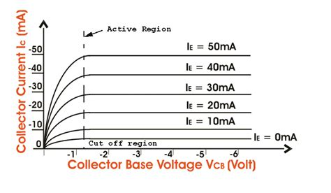 bipolar transistor input impedance bipolar junction transistor or bjt electrical4u