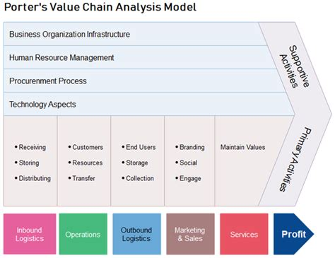 What Is Value Chain Analysis Quora Value Chain Analysis Template