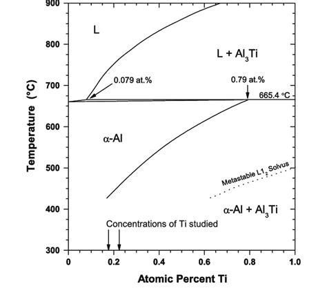 equilibrium al rich al ti binary phase diagram adapted