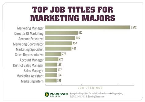 Top Mba Careers Guide by 11 In Demand You Can Do With A Marketing Degree
