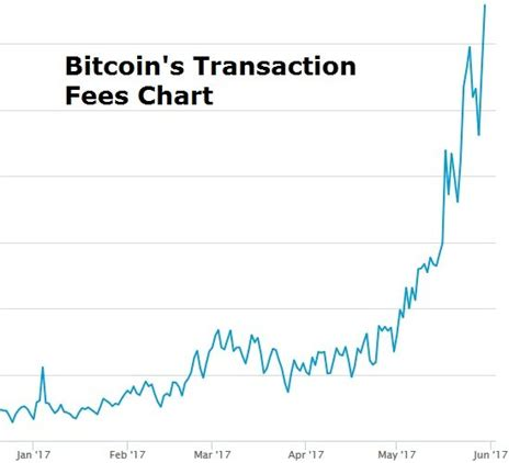 bitcoin transaction fee bitcoin transaction fee too low bitcoin mining ubuntu