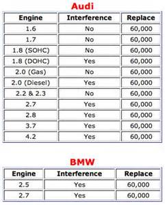 motor repair manual 1997 bmw 3 series spare parts catalogs service manual 1997 bmw 3 series timing belt replacement interval why you should consider