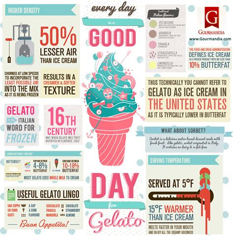 good day for gelato visual ly