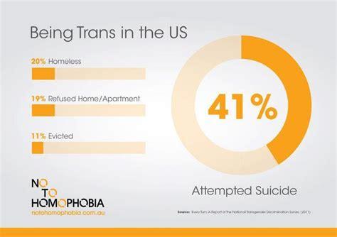 transgender discrimination statistics lgbtq statistics and graphs you should see transgender