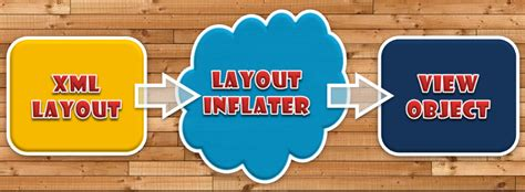 layoutinflater view startofanotherdev layoutinflater와 convertview를 이용한