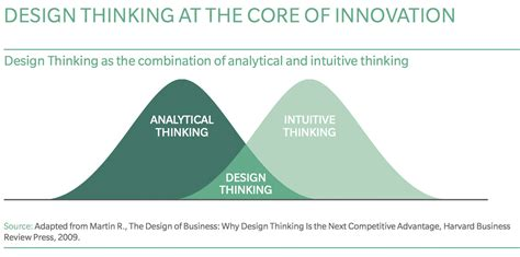 design thinking news design thinking the new dna of the financial sector