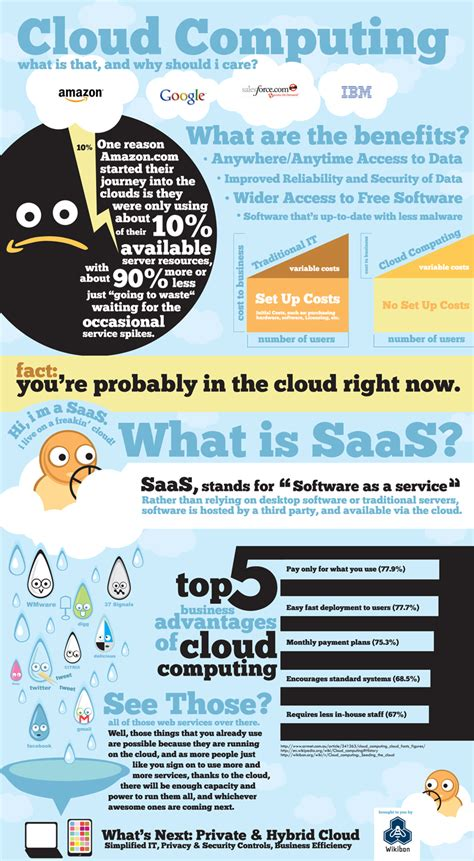 cloud computing infographic 10 important technology infographics