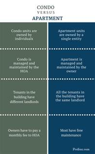 difference between condo and apartment meaning