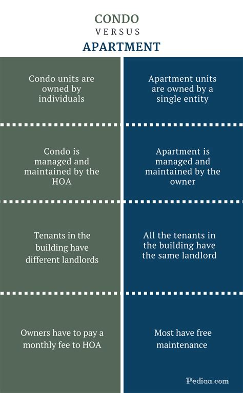 Apartment And Condo Difference Difference Between Condo And Apartment Meaning