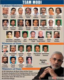 narendra modi s cabinet list of ministers www