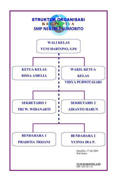membuat struktur organisasi kelas yang unik kelas 7 a organisasi