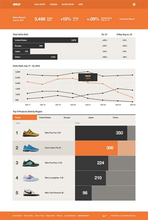 app design report 85 best inforgraphic images on pinterest inbound