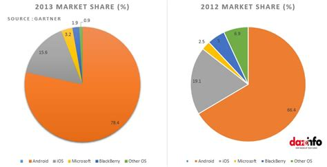 Android Versus Apple Market by Apple Inc Aapl Or Inc Goog Who Won Eventually