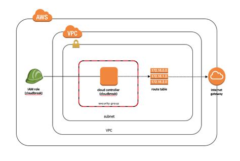 cloud formation template aws marketplace hortonworks data cloud controller service